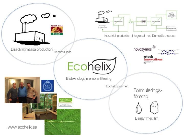 Processbild ecohelix